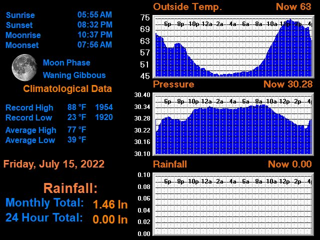 Crested Butte Climatological Data
