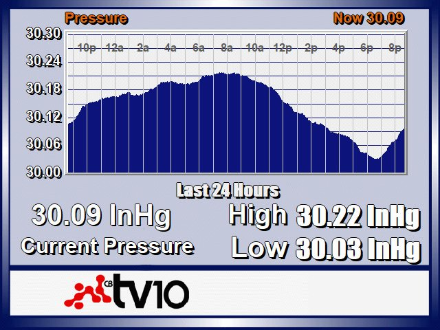 24 hour Crested Butte Barometric Data